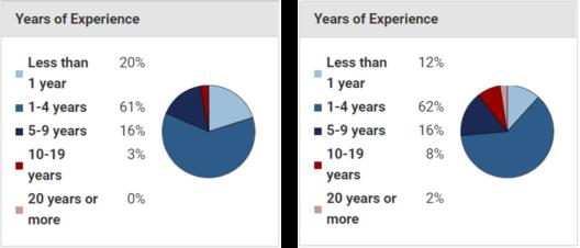 Data Analyst Salary How Much Does A Data Analyst Earn Edureka