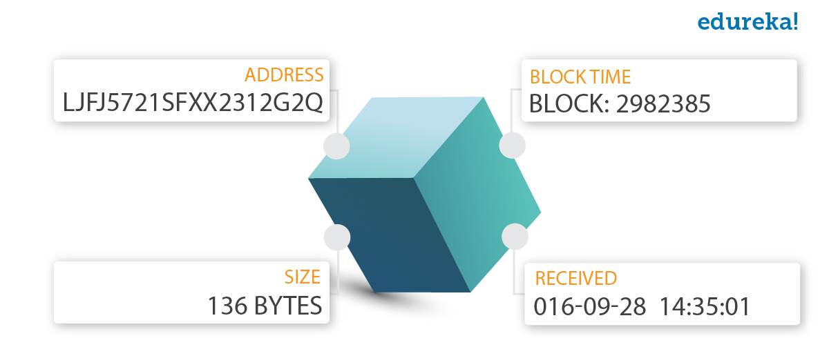 Block Information - Blockchain Applications - Edureka