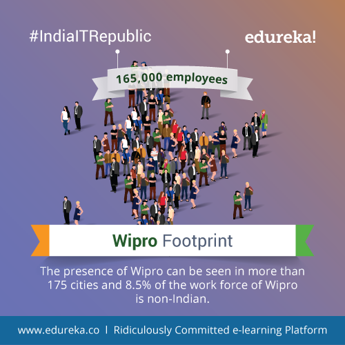 #IndiaITRepublic-–-Top-10-Facts-about-Wipro-01