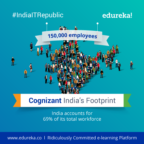 #IndiaITRepublic---Top-10-Facts-about-Cognizant---India---Edureka-Blog---Edureka---01