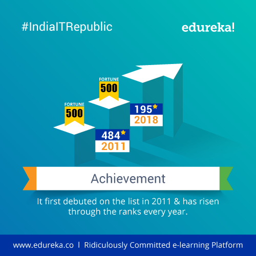 /blog/wp-content/uploads/2019/01/IndiaITRepublic-Top-10-Facts-about-Cognizant-India-Edureka-Blog-Edureka-05-2.png