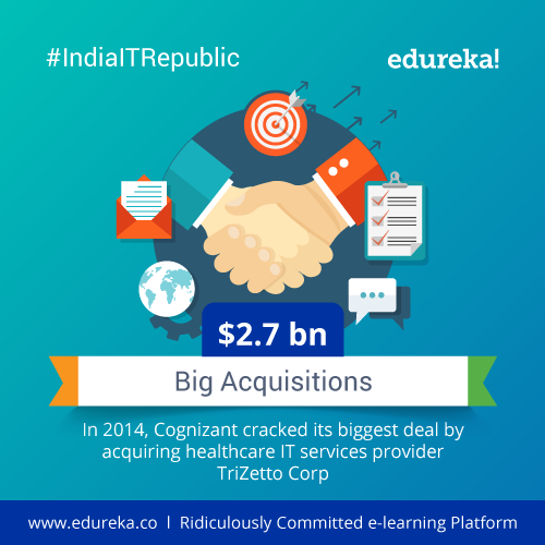 #IndiaITRepublic---Top-10-Facts-about-Cognizant---India---Edureka-Blog---Edureka---08