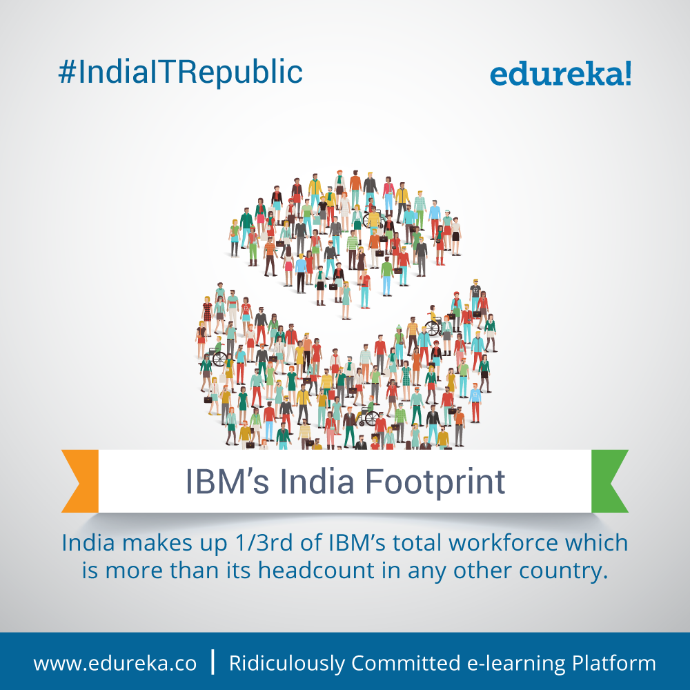 IndiaITRepublic - Top 10 Facts about IBM - India | Edureka
