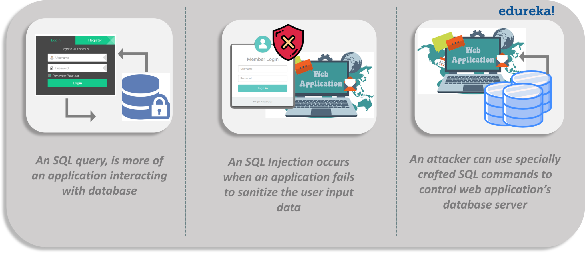 SQL Injection Attacks | Know How To Prevent Them | Edureka