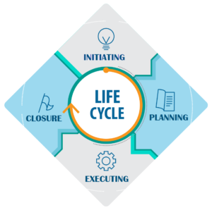 Life Cycle - Project Management Life Cycle - Edureka