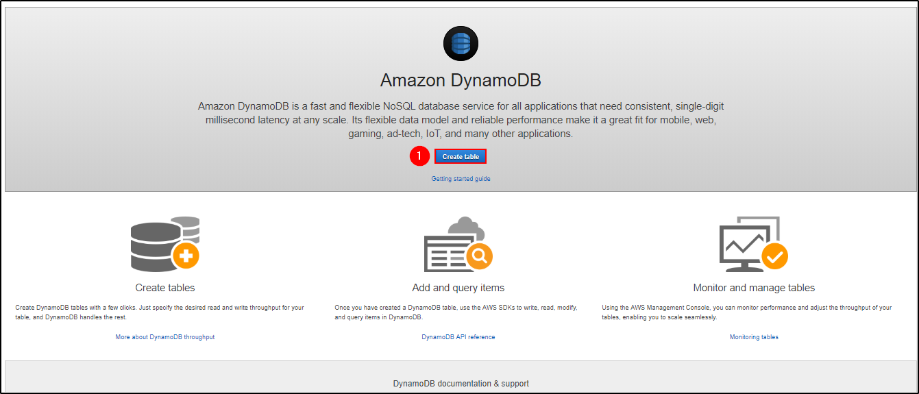 Amazon DynamoDB Tutorial – A Complete Guide | Edureka Blog