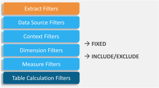 Order of Filters - Filters in Tableau - Edureka