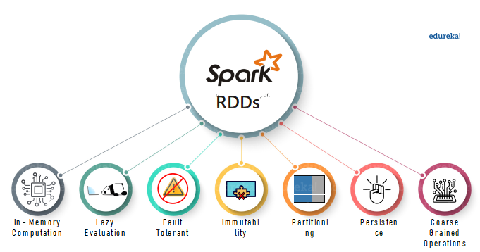 Features of RDD-RDD using Spark