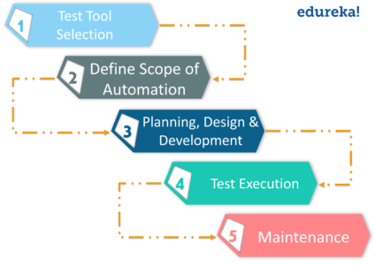 Automation Testing Tutorial | How to Automate Software