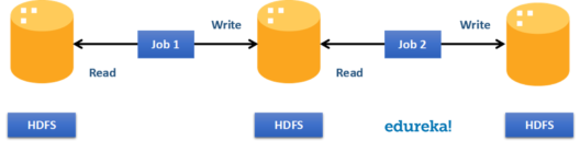 Traditional HDFS-RDD using Spark