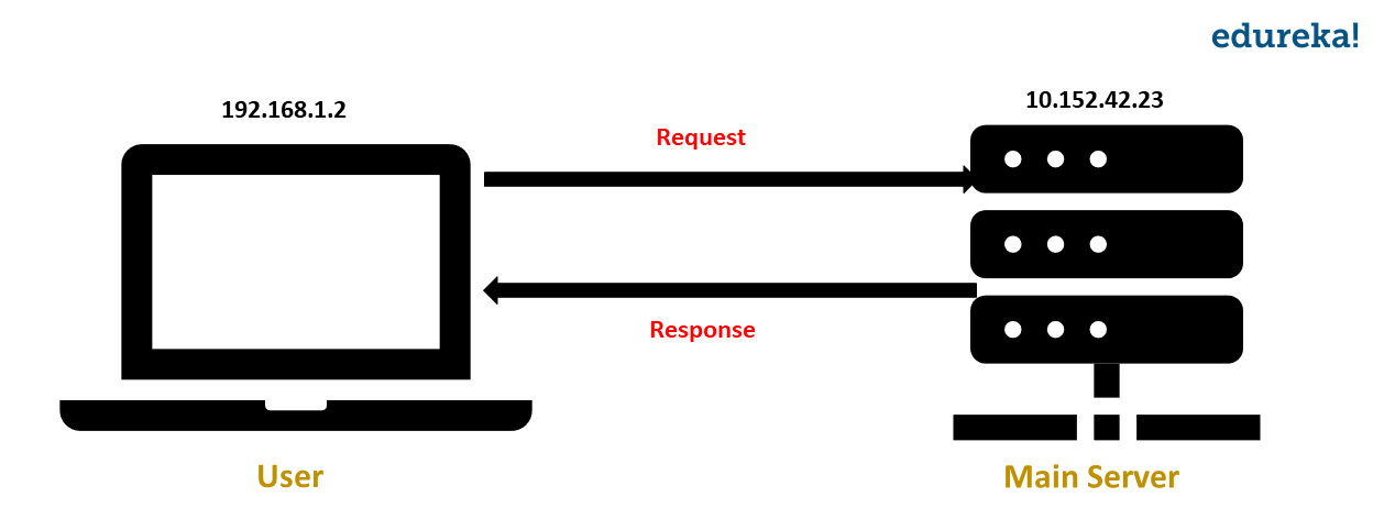 client-server-request - proxychains