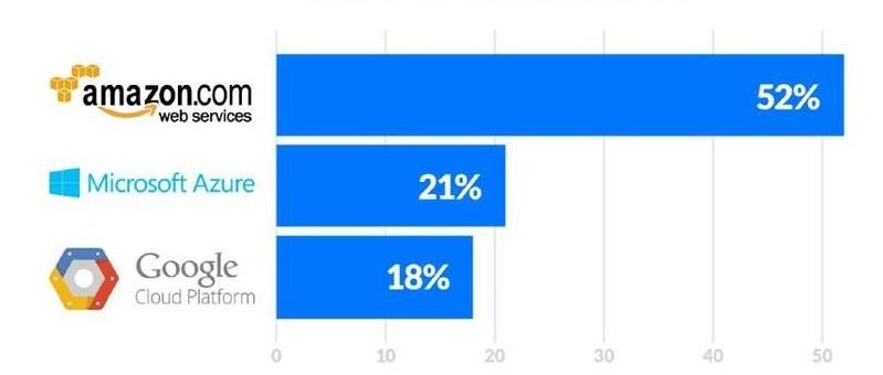 AWS Salary | How Much Does An AWS Professional Make | Edureka