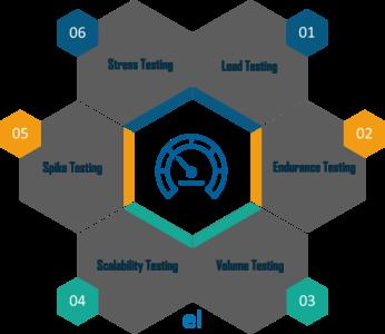 Ms Sql Server Benchmark Stress Test Tools