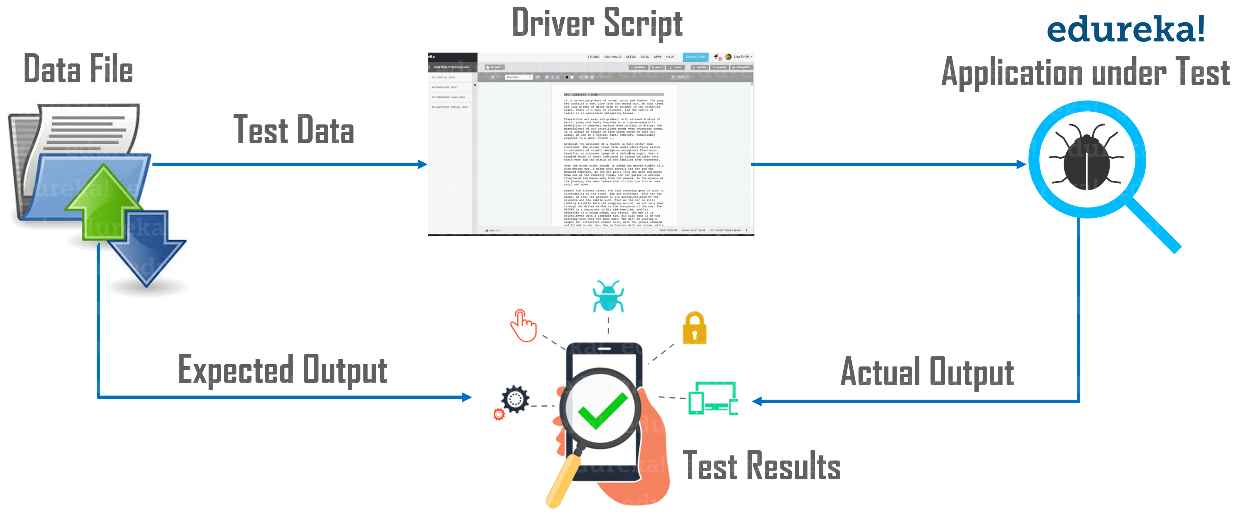 Data Driven Framework - Data Provider in TestNG - Edureka