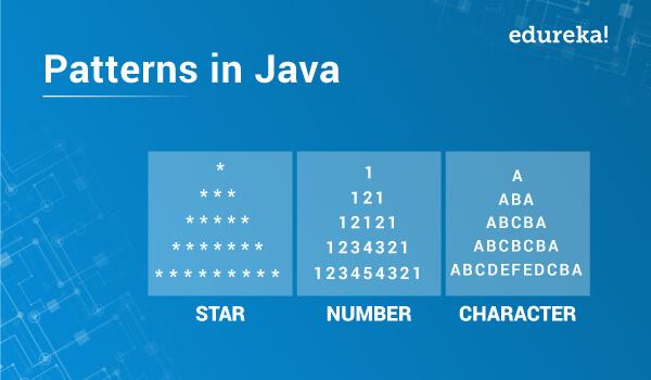30 Pattern Programs In Java Star Number Character Patterns Edureka