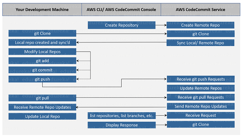 AWS CodeCommit - A new home for your repository | Edureka