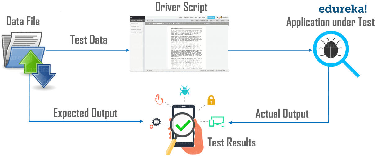 Data Driven Framework - Data providers in testng - edureka