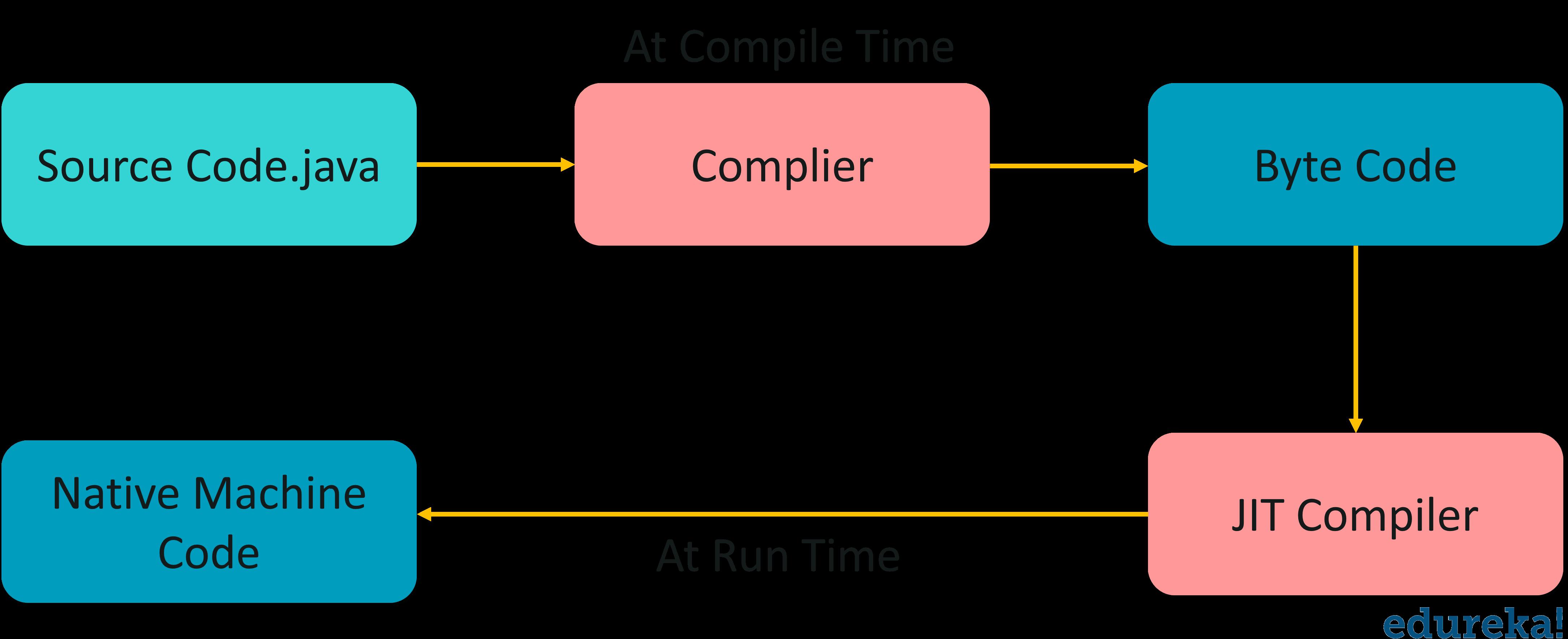 JIT Compiler - Java Architecture - Edureka