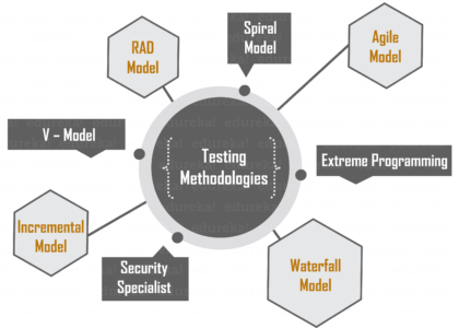 Testing Methodologies - Software Testing Methodologies and Techniques - Edureka