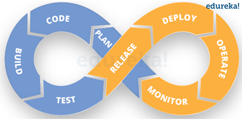 DevOPs-devops in various domains-edureka