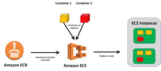 Running Docker In Production Using Amazon ECS | Edureka