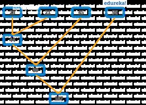 减少python lambda-edureka