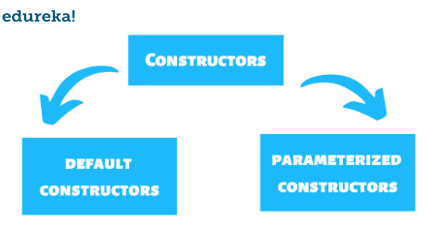 types of constructors-parameterized constructor in java-edureka
