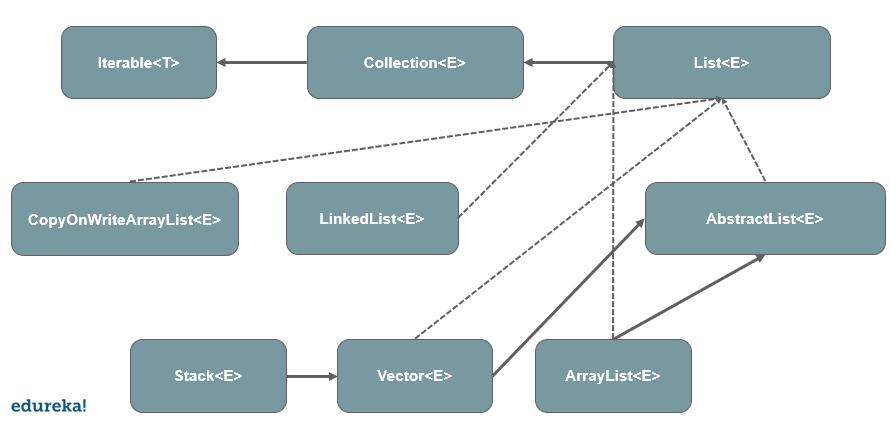 List in Java   java List Interface with Examples   Edureka