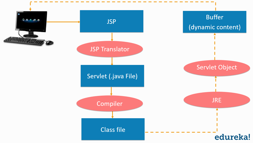 JSp Life Cycle - JSP in Java - Edureka