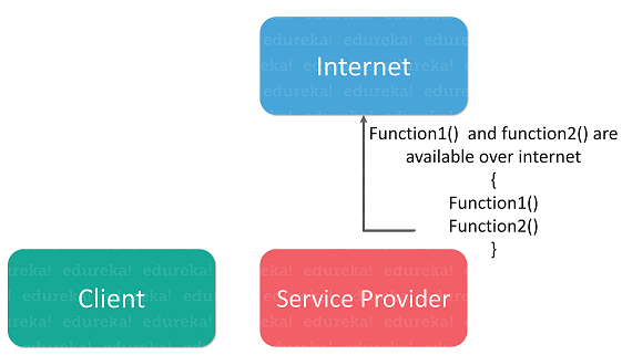 Soap web service - Java Web Services - Edureka