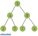 tree - trees in java - edureka