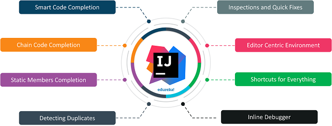 Everything you Need to Know About IntelliJ IDEA IDE | Edureka