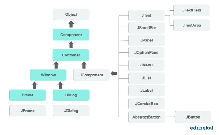 hierarchy-swing in java-edureka