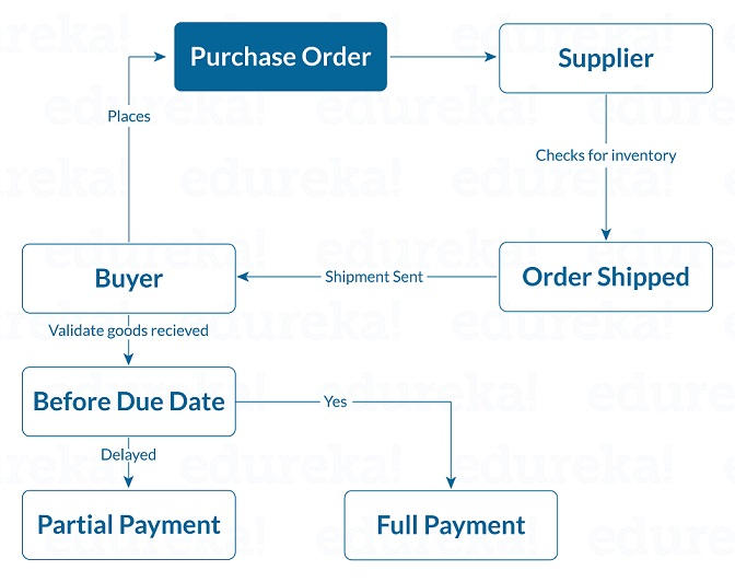 Purchase order- What are smart contracts - edureka