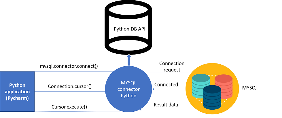Python Database Connection-Edureka