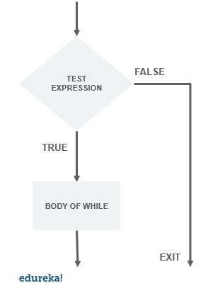 While Loop In Python   Decision Making In Python   Edureka