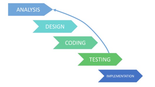 Iterative model - software testing models - edureka