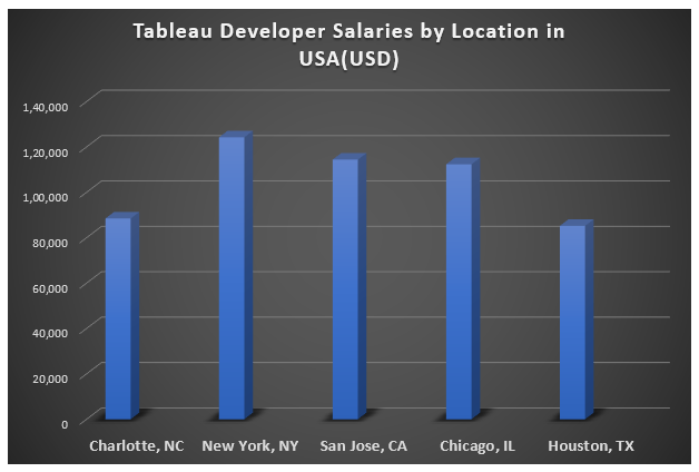 Trends - How much would you make as a tableau developer - edureka