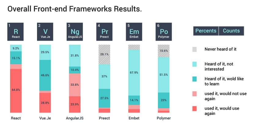 Popularity Stats | ReactJS vs AngularJS | Edureka