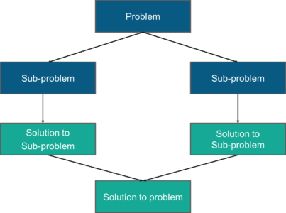 Merge Sort In C | C Program For Merge Sort | Edureka