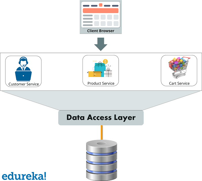 Monolithic Architecture - Microservices vs API - Edureka