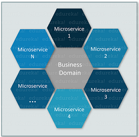 What are Microservices - Microservice Security - Edureka
