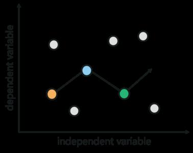 Regularization In Machine Learning | Regularization In Java