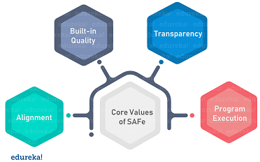 SAFEValues - Scaled Agile Framework - Edureka