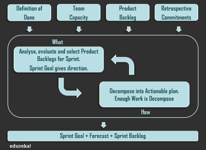 Sprint Planning Meting - Sprint Plans - Edureka