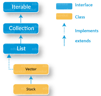 Hierarchy - Stack Class in Java - Edureka
