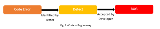 Code-to-Bug-Bugs-in-Software-Development