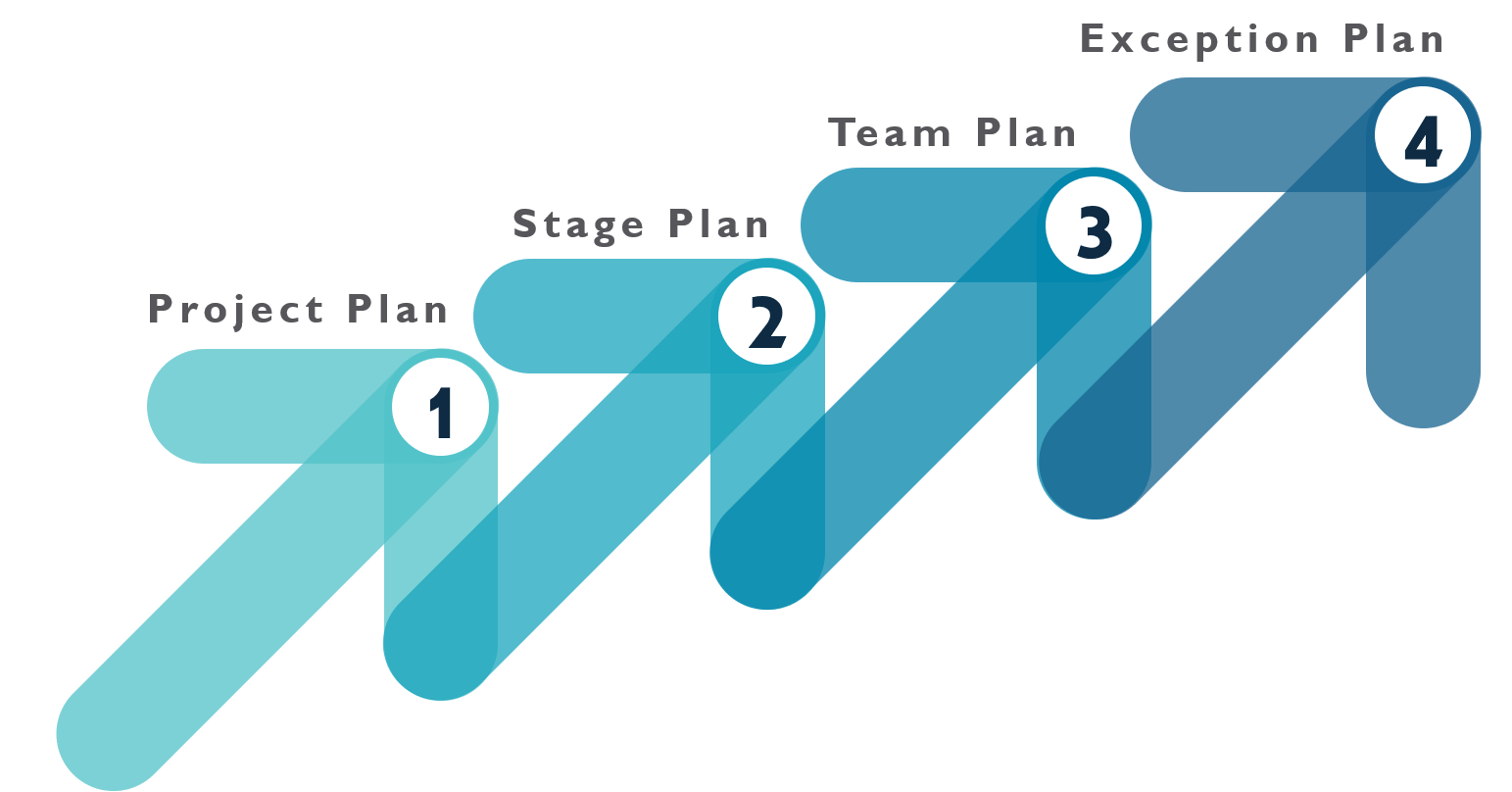 levels of plan - Prince2 Interview Questions - Edureka