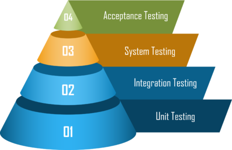 Testing levels - levels of software testing - edureka