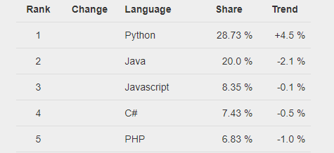 What is the Average Python Developer Salary in India and US? Edureka